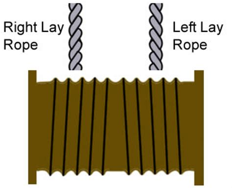 drum pattern left right left left how to wind re reel steel wire ropes