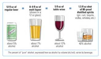 what is a standard drink national institute on alcohol