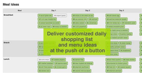4 Day Rotation Diet Template Rotation Diet Meal Plan 4 Day Rotation Diet Template