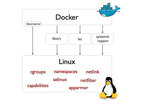 docker coreos tutorial docker difference between lxc and libcontainer stack