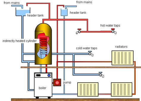 cold water system diagram schoolphysics welcome