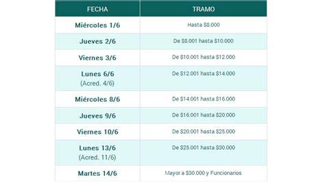 cronograma de pago a empleados provinciales del mes de mayo de 2016 el jueves comienza el pago a los estatales provinciales