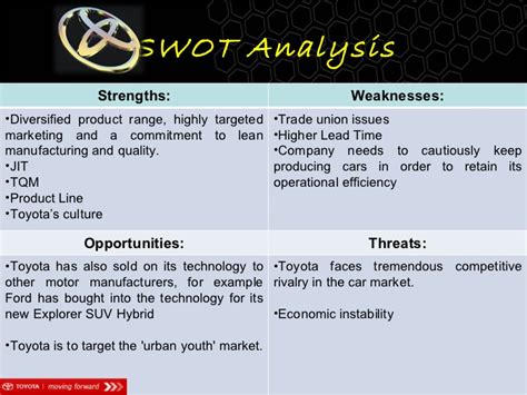 Weaknesses Of Toyota Toyota International Business Mgt