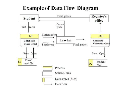 Exle Of Data Flow Diagram Computer Sciene Of Udayana State University Data Flow Diagram Template