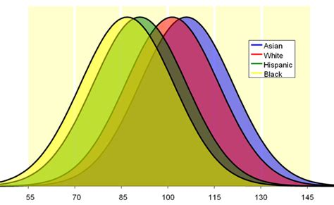 average iq by race chart poverty stunts iq in the us but not in other developed