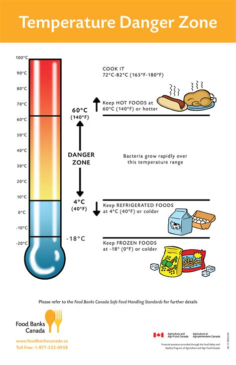 What Is Room Temperature In Canada by Food Safety By Farmsafety On Food Safety