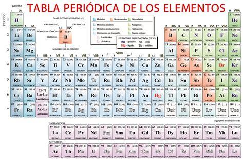 tabla peridica image gallery tabla periodica