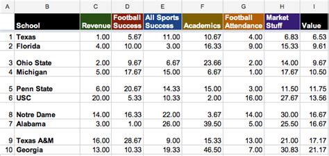 Ncaa Soccer Recruiting Spreadsheet by What S Your College Football Program Worth Introducing