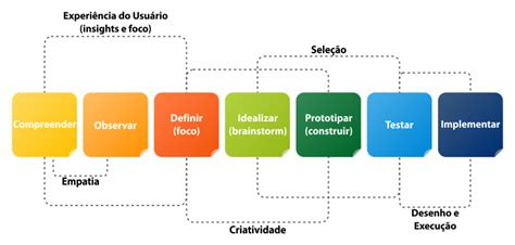 design thinking etapas design thinking a abordagem centrada no ser humano