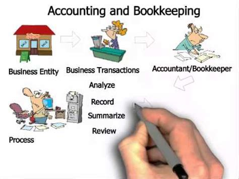 bookkeeping and accounting the ultimate guide to basic bookkeeping and basic accounting principles for small business books what is accounting and bookkeeping
