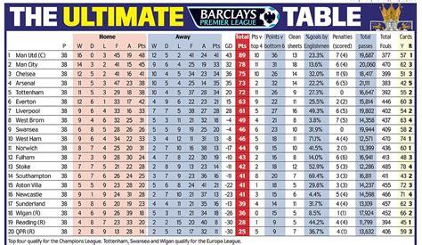 premier league table premier league
