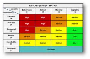 Risk Scoring Matrix Template by Risk Based Testing Approach Matrix Process Exles