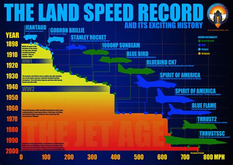 Records Deed Then And Now Land Speed Record Formula 1