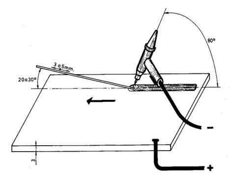 oscilacion soldadura actividades pr 225 cticas