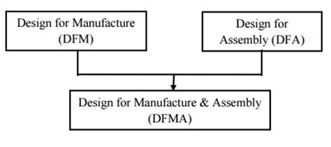 design for manufacturing and assembly pdf download design for manufacture assembly dfma definition