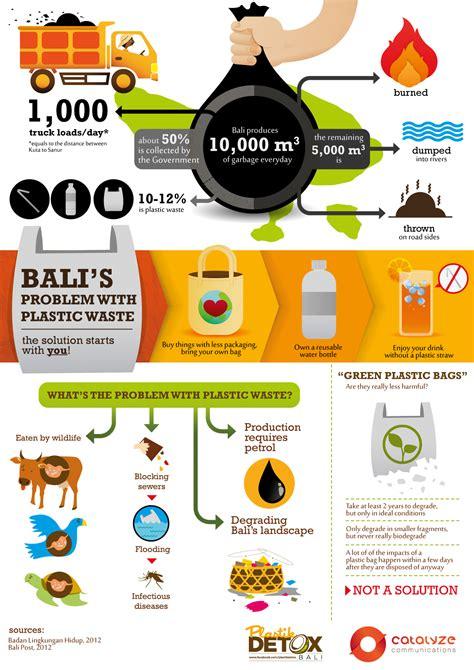Plastic Detox Infographic by Plastikdetox Bali New Educational Infographic On Plastic
