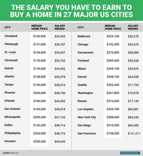 average income needed to buy a house here s the salary you have to earn to buy a home in 27
