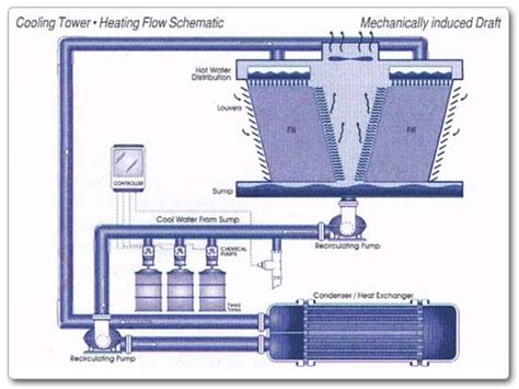 how do tower fans work timber cooling tower mfrbee com