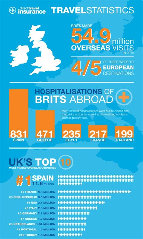 travel statistics infographic holiday travel travel