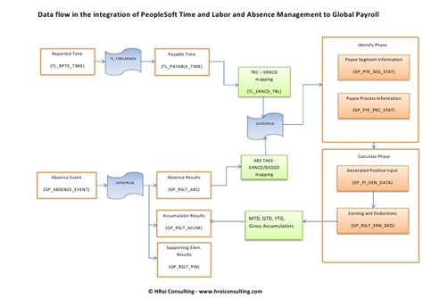 peoplesoft workflow tables peoplesoft time and labor absence management data flow to