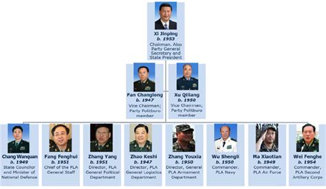 National Mba Supervisory Committee China by China 180 S President General Of The Communist