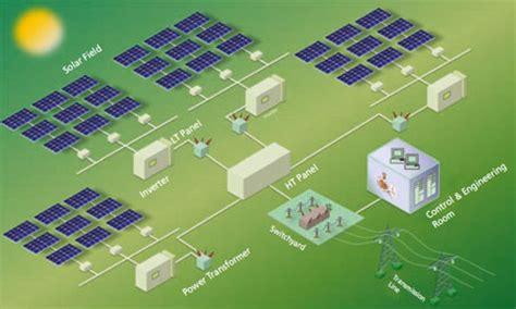 Plant Controller by Aktuelle News Etm Professional Gmbh A Siemens Company Wincc Open Architecture