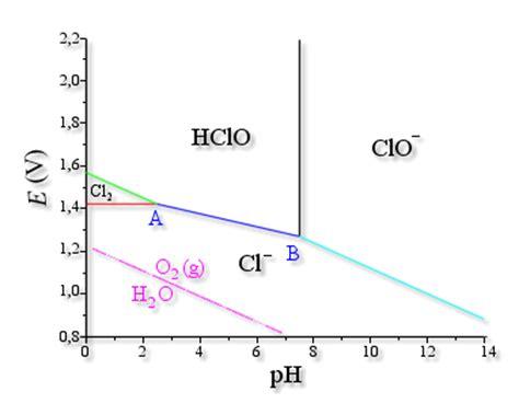 diagramme e ph du chlore javel intention d arr 234 ter un article d omnilogie fr