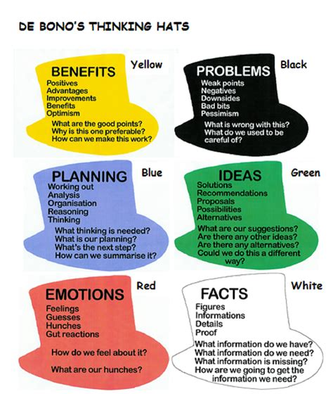 design thinking reflection questions de bono s thinking hats a system designed by edward de