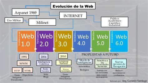 imagenes de web 1 0 mapa conceptual sobre la evoluci 243 n de la web