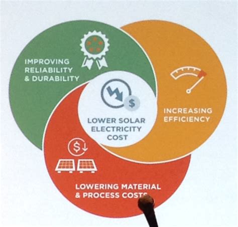module manufacturers focusing on innovation efficiency