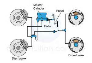Brake System Of A Car Applications Of Pascal S Principle Spm Physics Form 4