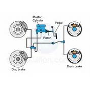 Wheel Of A Car While Drum Brake Is Used In The Back