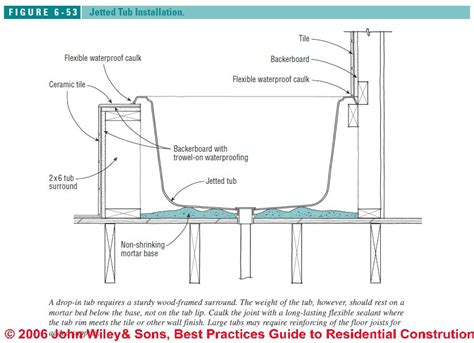 How To Install A Bathtub by How To Intall Jetted Tubs Installation Recommendations