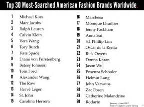 List Of Designers Top 30 Most Searched American Fashion Brands Worldwide