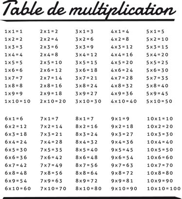 table de multiplication de 27 adh 233 sif autocollant table de multiplication tenstickers