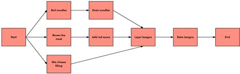project schedule network diagram network diagram project choice image how to guide and