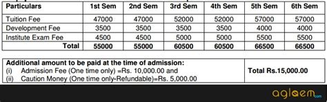Bit Mesra Ranchi Mba Fee Structure by Bit Mesra Bba And Bca Admission 2016