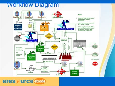 trading workflow workflow diagram of erp gallery how to guide and refrence
