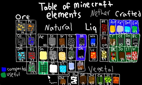 minecraft periodic table of elements table of minecraft elements