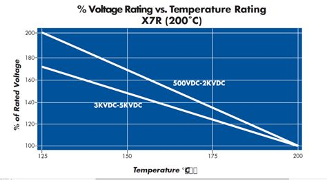 x7r capacitance vs temperature cfi high voltage ceramic chip capacitor