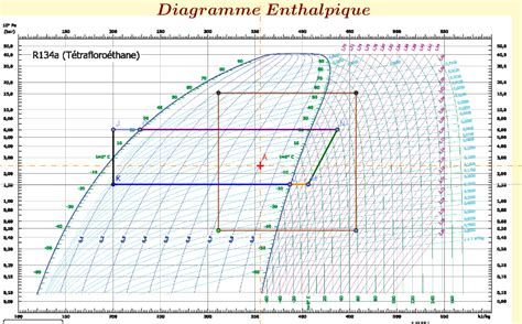 diagramme de l air humide excel erfreut mollier diagramm bilder bilder f 252 r das