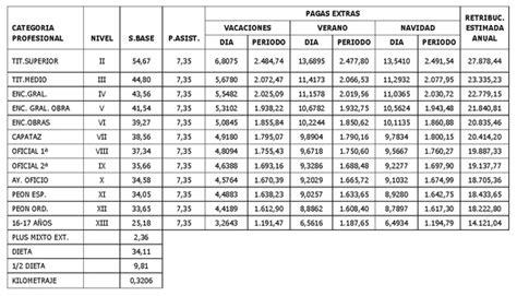 tabla salarial construccin uocra hairstylegalleriescom resolucin de 30 de julio de 2013 de la consejera de