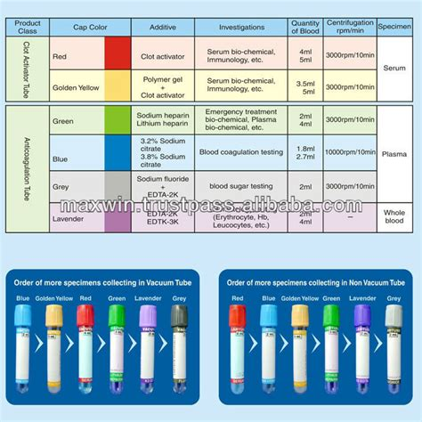 blood collection color guide blood pencil and in color blood