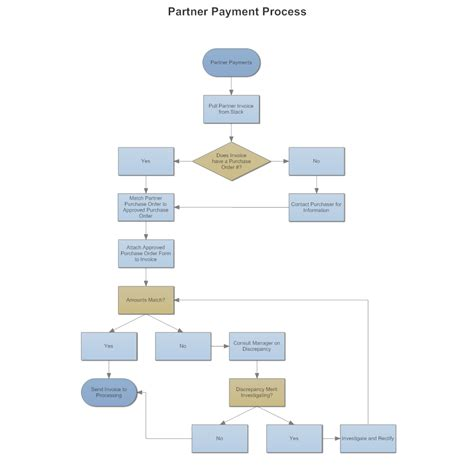 flowchar maker partner payment processing flowchart