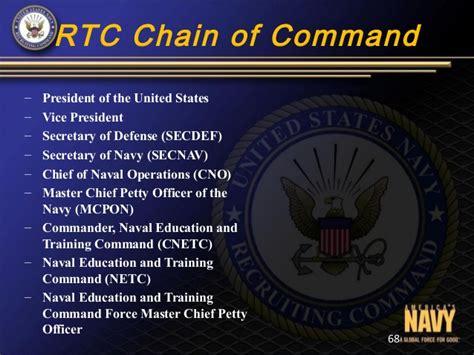 united states navy chain of mand dep tool kit