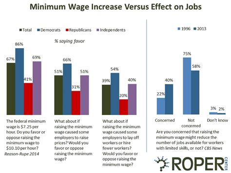 Wages Of Win The And The Minimum Wage Debate