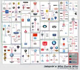 Who Owns Toyota Motor Company Automobile Family Tree Which Brand Owns The Other Turbozens