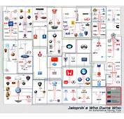 Automotive Tree – Which Company Owns Car Brand Complete Guide