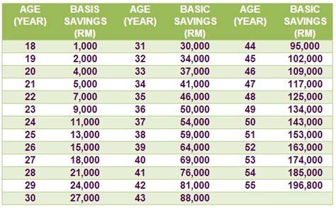 basic savings epf table epf schedule 2014 malaysia newhairstylesformen2014 com