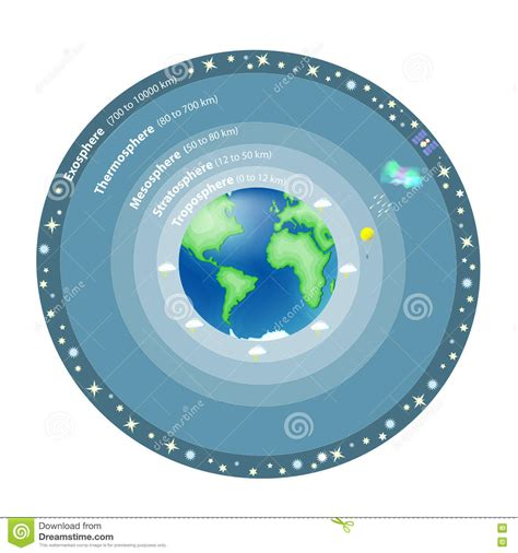 Armosphere L l atmosph 232 re de la terre illustration de vecteur image 74289336